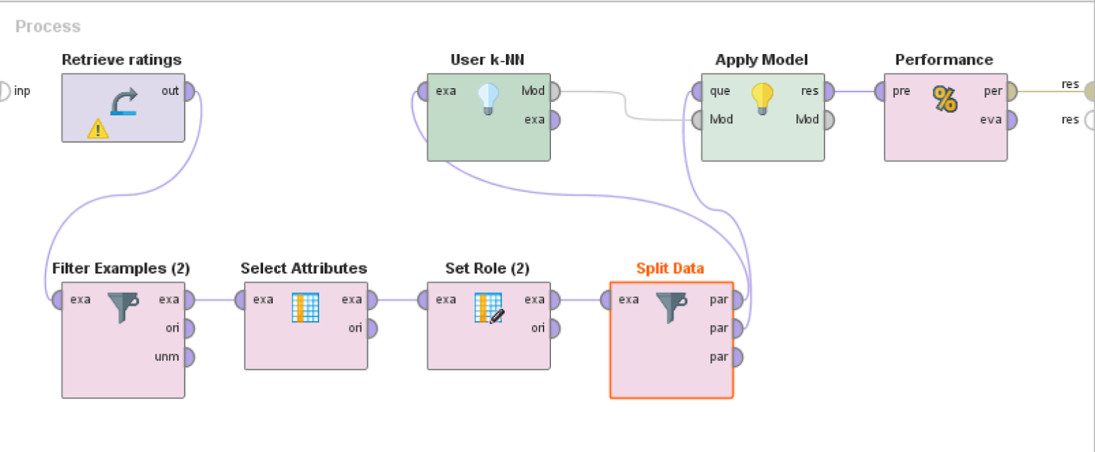 RapidMiner Item Recommendation Process