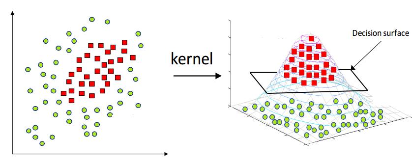 KernelMapping