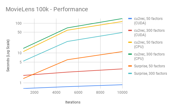 ML100k Performance