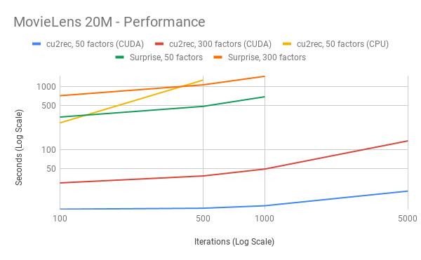 ML20M Performance
